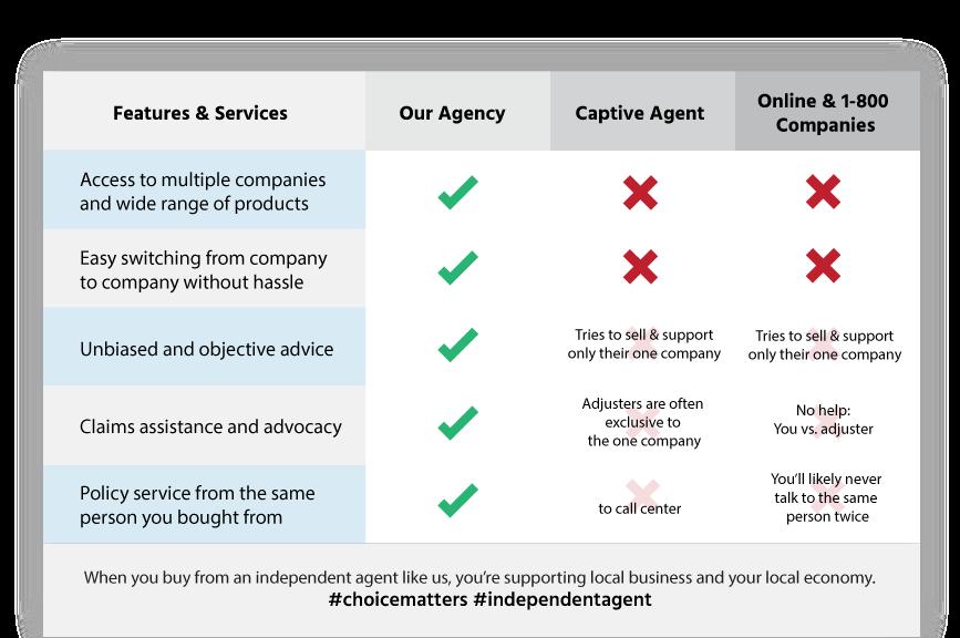 insurance agency comparison image